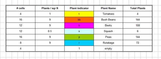 plant-legend-excel